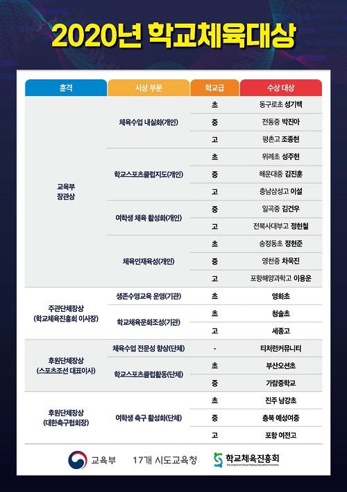 [일반] 2020년 학교체육대상 학교스포츠클럽 활동 단체상 수상의 첨부이미지 1